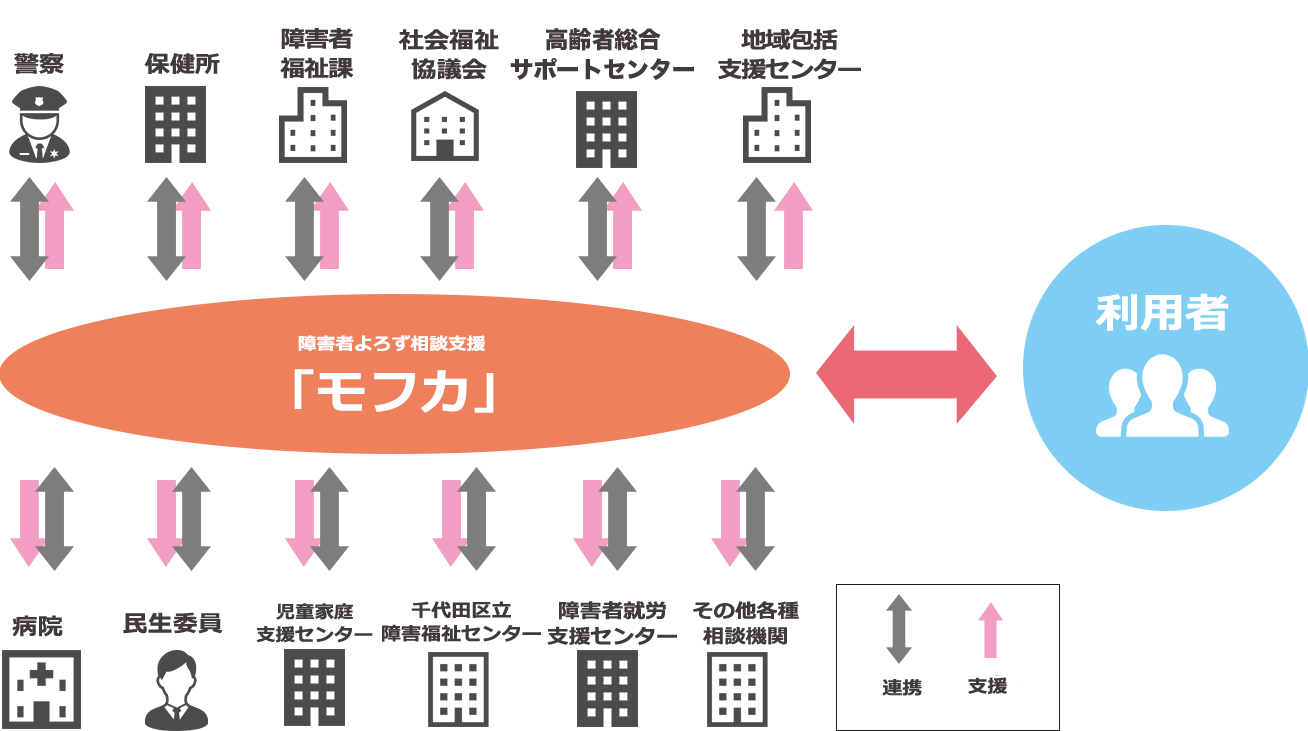 サポート体制の図